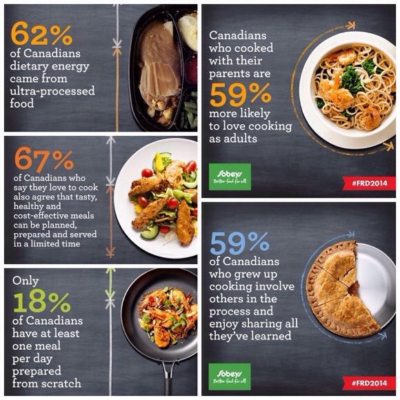 Sobeys survey results for their potluck challenge